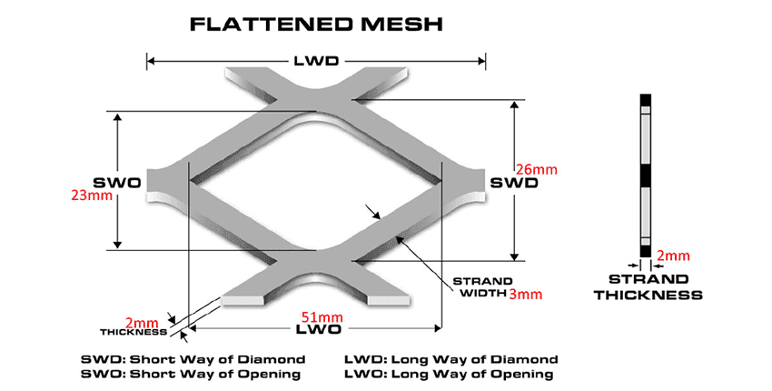 A detailed drawing of the expanded mesh for this flattened expanded metal mesh.