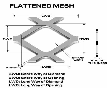 A drawing of the flattened expanded mesh.