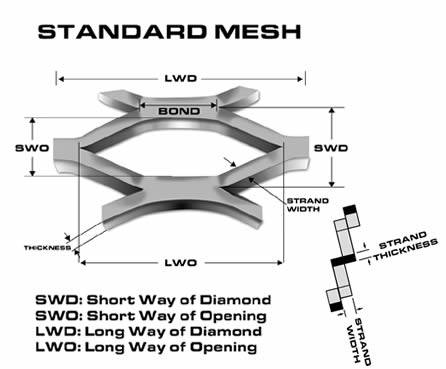 A drawing of the raised expanded mesh.